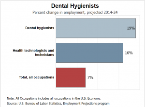 job outlook of dental hygienist