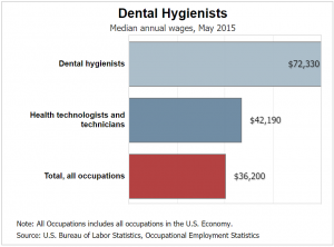 salary of dental hygienist